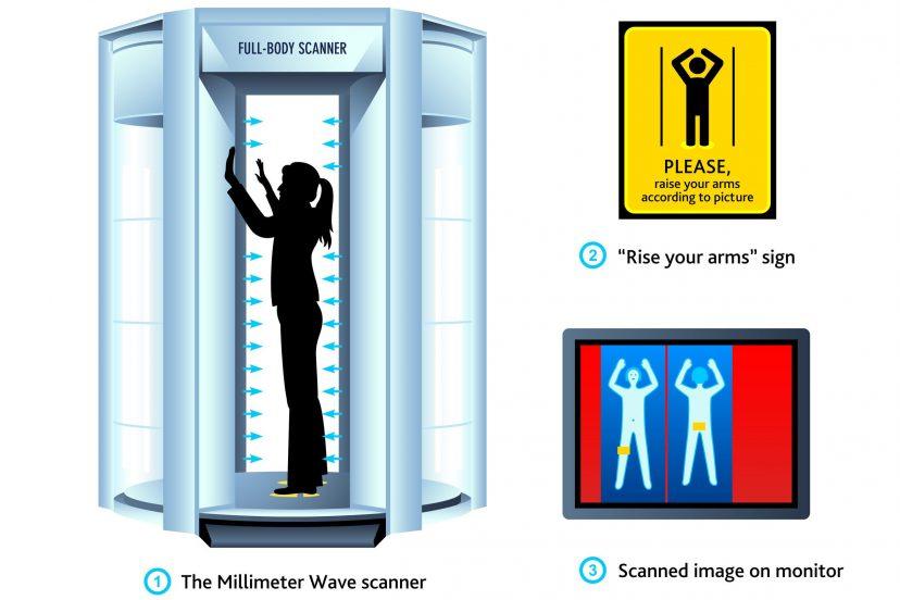 Airport Scanner Radiation: Should You Be Concerned?